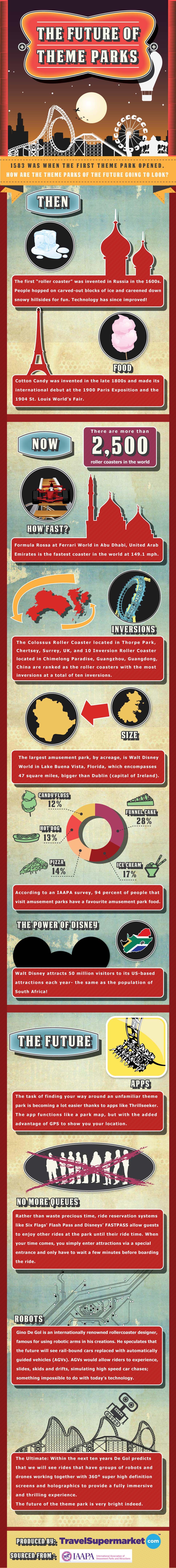 Amusement and Theme Parks Market Trends